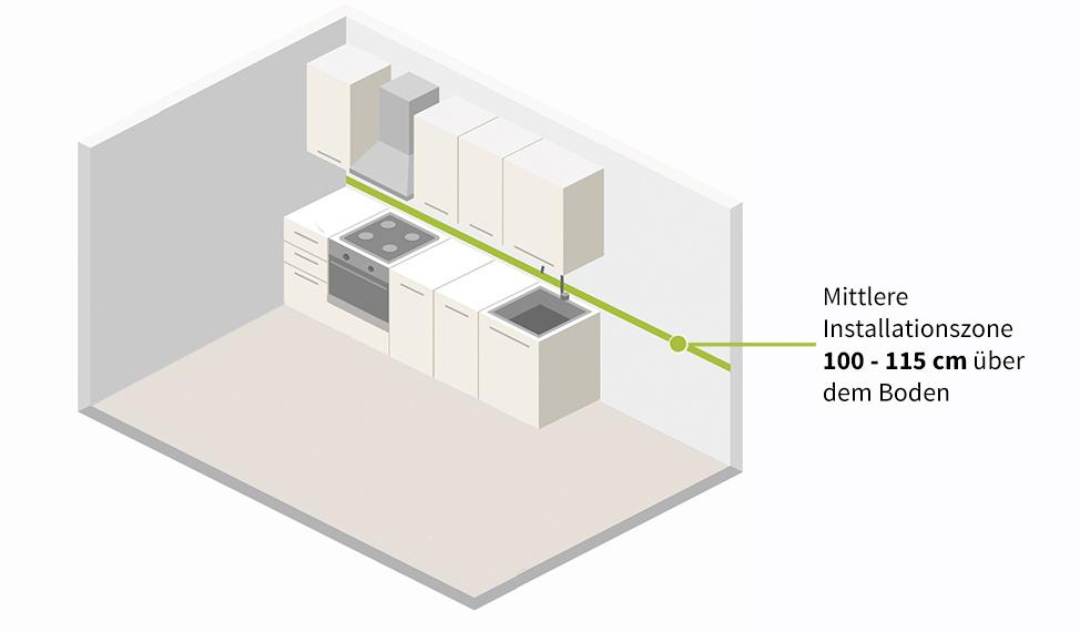 Elektro Installationszone Küche