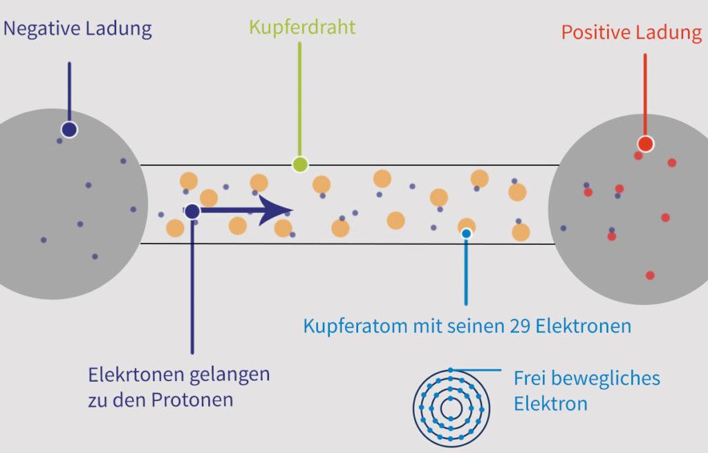 Elektrische Leiter ▷ Isolatoren & Nichtleiter ▷ Das sollten Sie ...